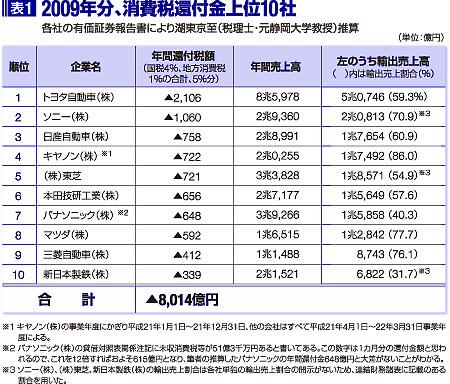 表1 2009年分、消費税還付金上位10社